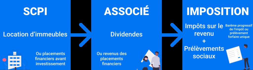 imposition revenus dividendes scpi