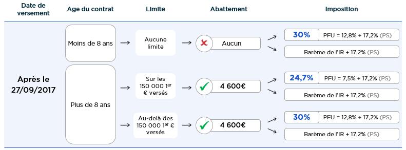 Assurance vie abattement rachat apres 27.09.2017